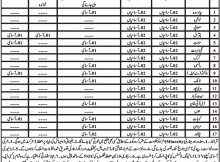Industries Department KPK 84 Jobs 20th February 2018 Daily Mashriq Newspaper