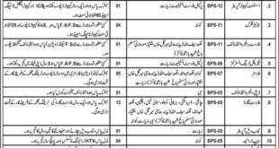 Wild Life and Forest Department Balochistan 65 Jobs 02nd March 2018 Daily Express Newspaper