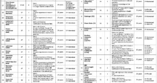 Pakistan Institute of Medical Sciences 99 Jobs 11 March 2018 Daily Express Newspaper