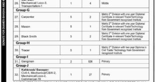 Division Sukkur Jobs Pakistan Railways 27 November 2018