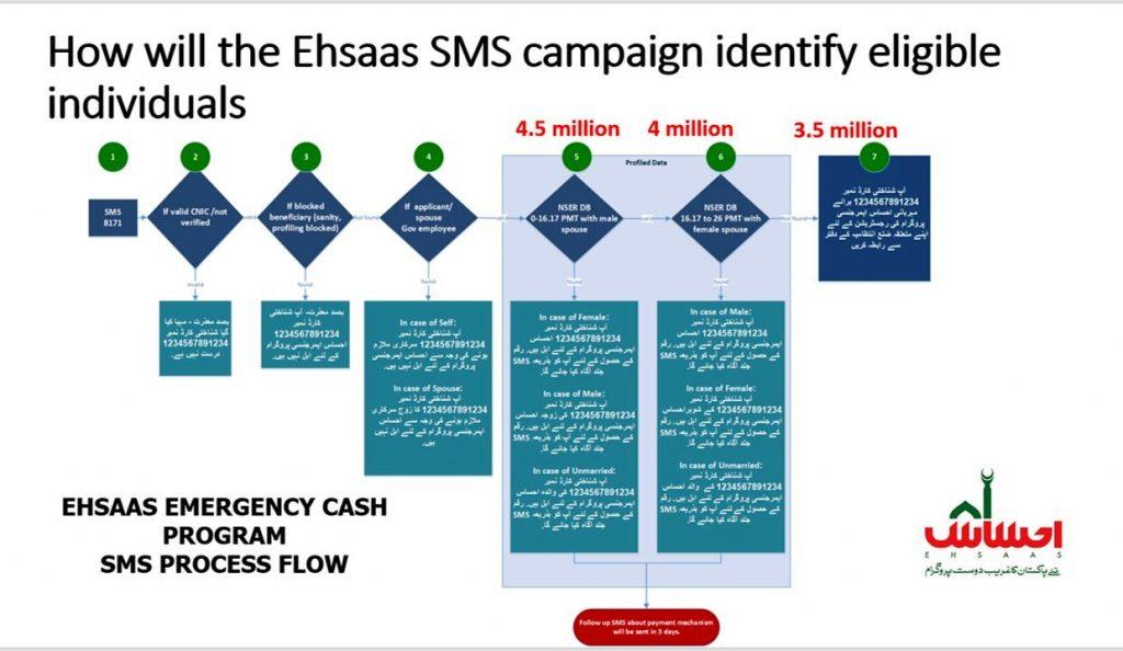 Emergency Cash Program 2020 by Ehsaas