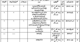 Latest Agriculture Department jobs in Quetta Balochistan Pakistan Feb 2021