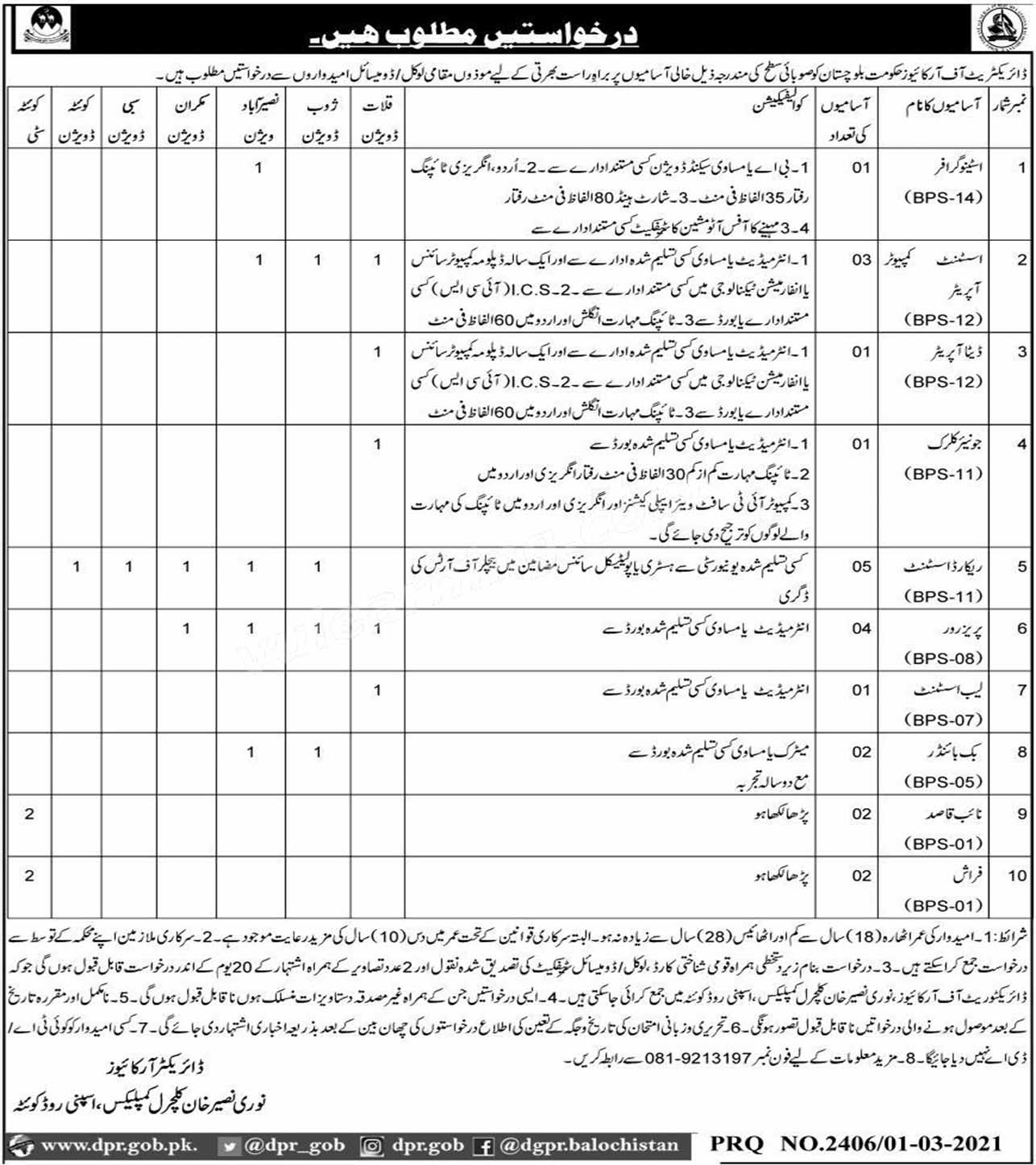 Directorate of Archives Government of Balochistan Jobs 2021